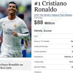 Forbes World Highest Paid Sports Person List (Athlete) 2016