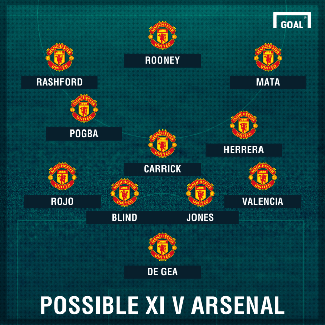 Manchester United Vs Arsenal line-up: Injuries & Suspensions News