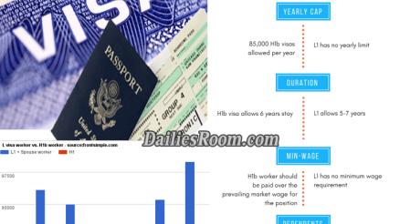Difference Between H-1B visa and L-1 visa: h1b visa and l1 visa Features