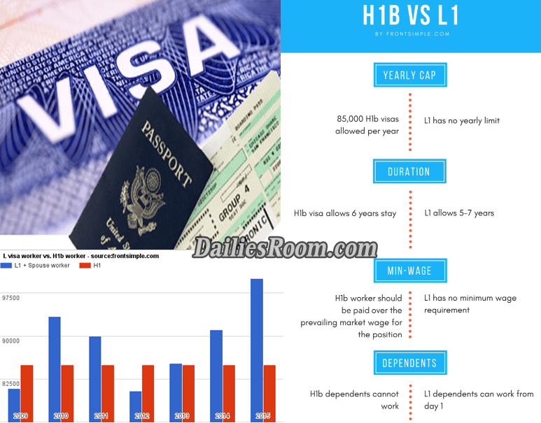 Difference Between H-1B visa and L-1 visa: h1b visa and l1 visa Features