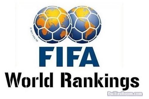 Top 20 FIFA World Football Ranking For Men: Belgium, France, Brazil