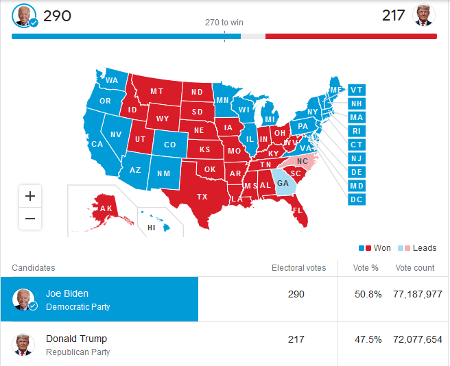USA 2020 Presidential Election Results