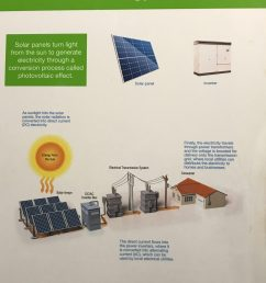 one of nextera s posters explaining of how solar energy works  [ 2666 x 3555 Pixel ]