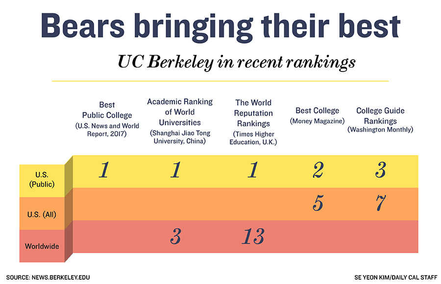US News and World Report ranks UC Berkeley top public university | The Daily Californian