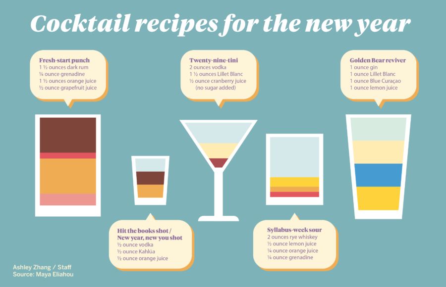 Cheers To The New Year 5 Creative Cocktail Recipes To