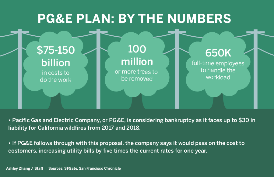 Trees and power lines with PG&E plan numbers