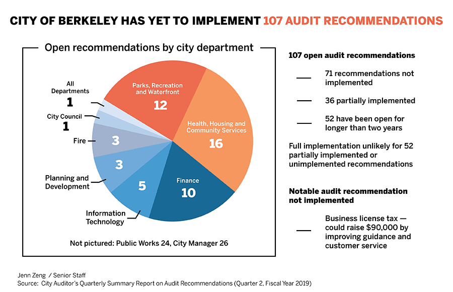 Pie chart of open audit recommendations by city department
