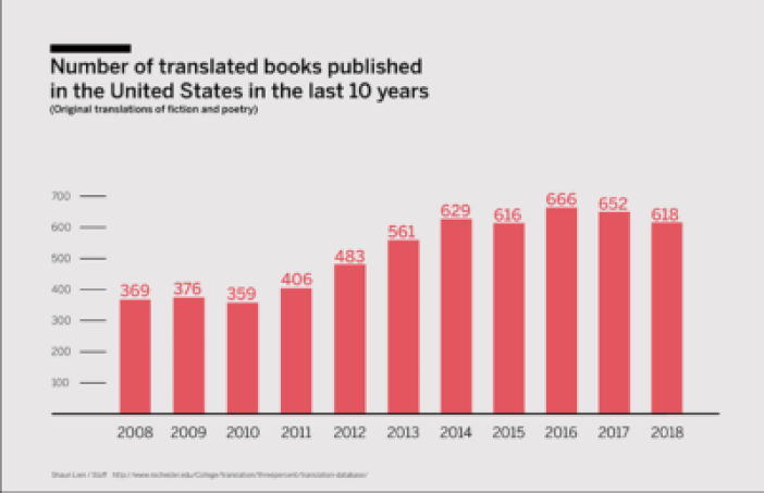 Bar graph showing number of translated books published in the U.S. in the last 10 years