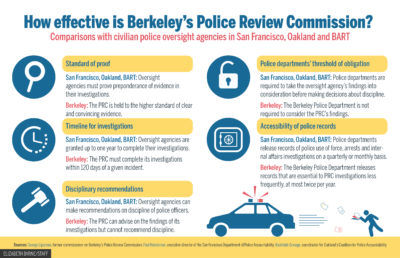 Berkeley Police Review Commission discusses stop data at meeting