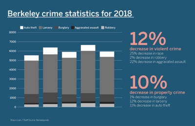 Bar graph showing distribution of crimes in Berkeley
