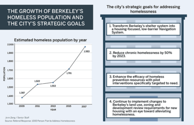 A graph showing estimated homeless population by year and a list of strategic goals for addressing homelessness