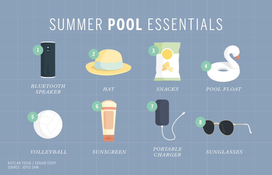 Infographic of essential items to have at a pool in summer