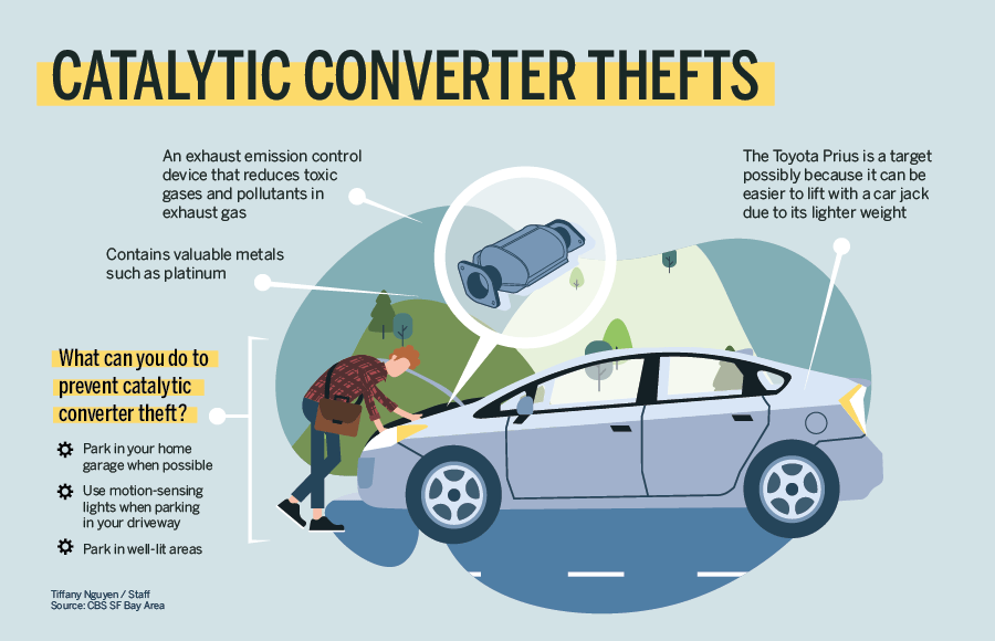 catalytic converter theft infographic ben klein