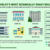 Graphics of UC Berkeley buildings with seismic deficiency