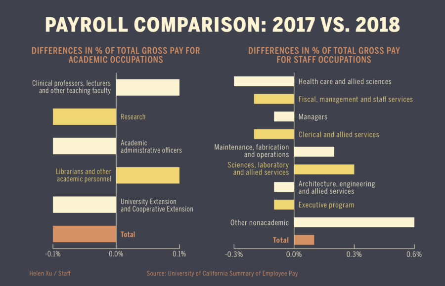 payroll comparison infographic academic and staff occupations