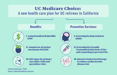 Infographic describing benefits and preventive services of US Medicare