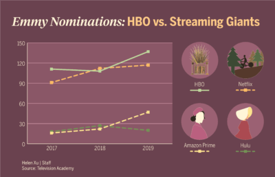 Line graph showing Emmy nominations over time
