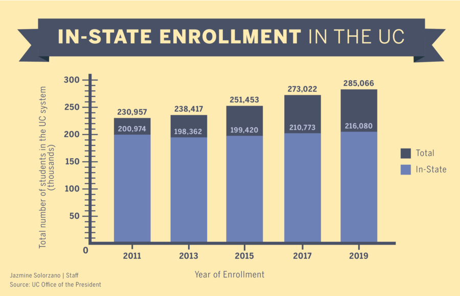 Bar graph of in state enrollment in the UC