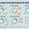 infographic about 2020 asuc executive elections