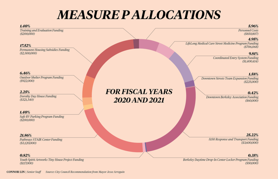 Infographic showing where the measure P funding will be allocated