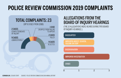 Infographic showing the number of complaint cases the Police Review Commission heard and also what they were about in 2019
