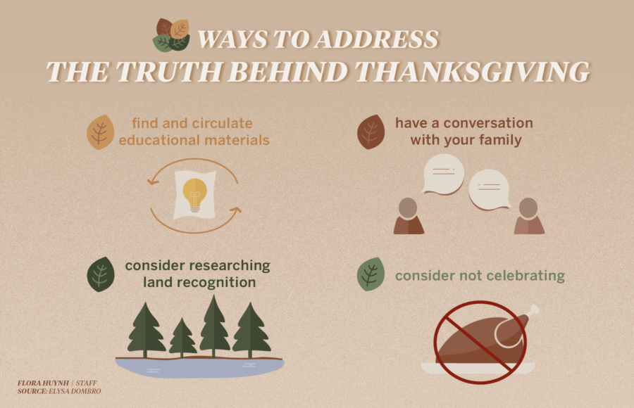 Infographic listing ways to discuss the history of Thanksgiving