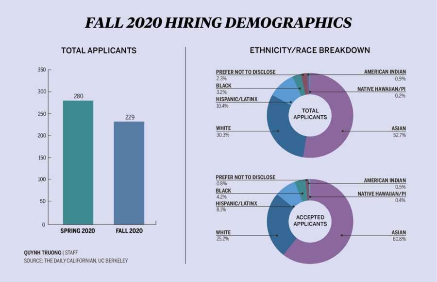 Infographic depicting information from The Daily Californian's fall 2020 hiring report