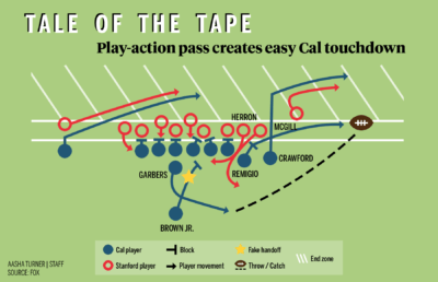 "Infographic depicting a football play described in ""Tale of the Tape"""
