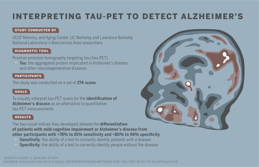 Infographic describing study visually interpreting tau-PET to detect Alzheimer's