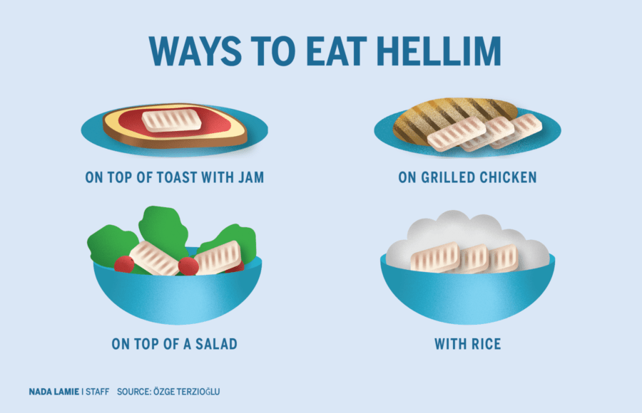 Infographic depicting different ways to eat hellim