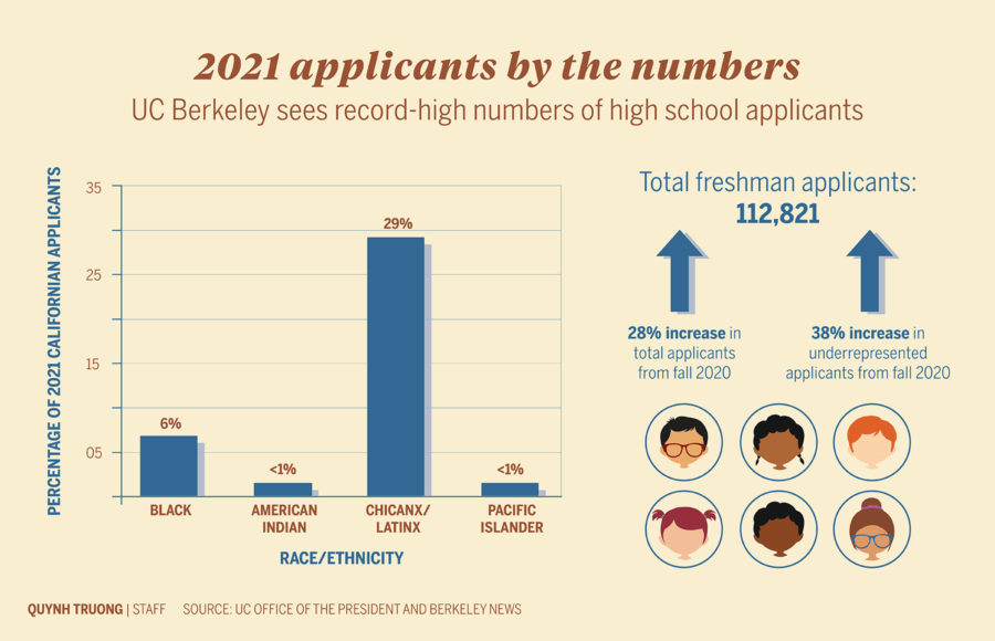 Infographic depicting the increase in 2021 applicants to UC Berkeley