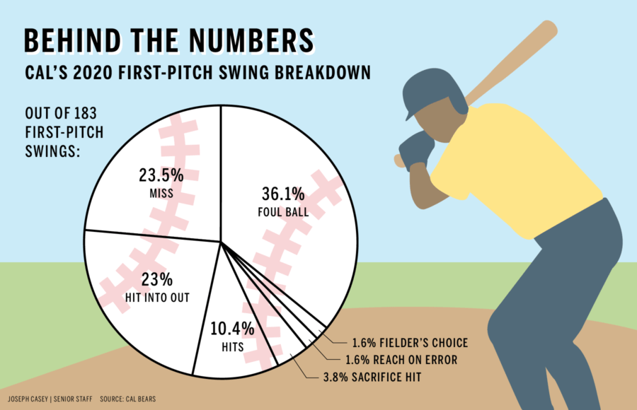 Infographic depicting Cal Baseball's First-Pitch Swing Breakdown