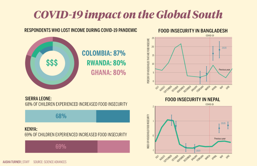 Infographic illustrating Covid-19 Impact on the Global South