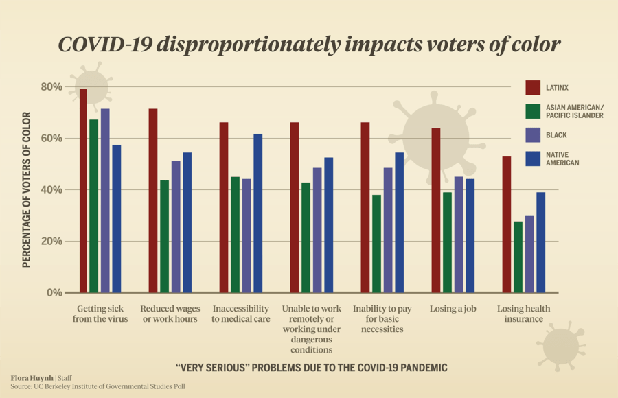 Infographic about the ways COVID-19 disproportionately affects voters of color