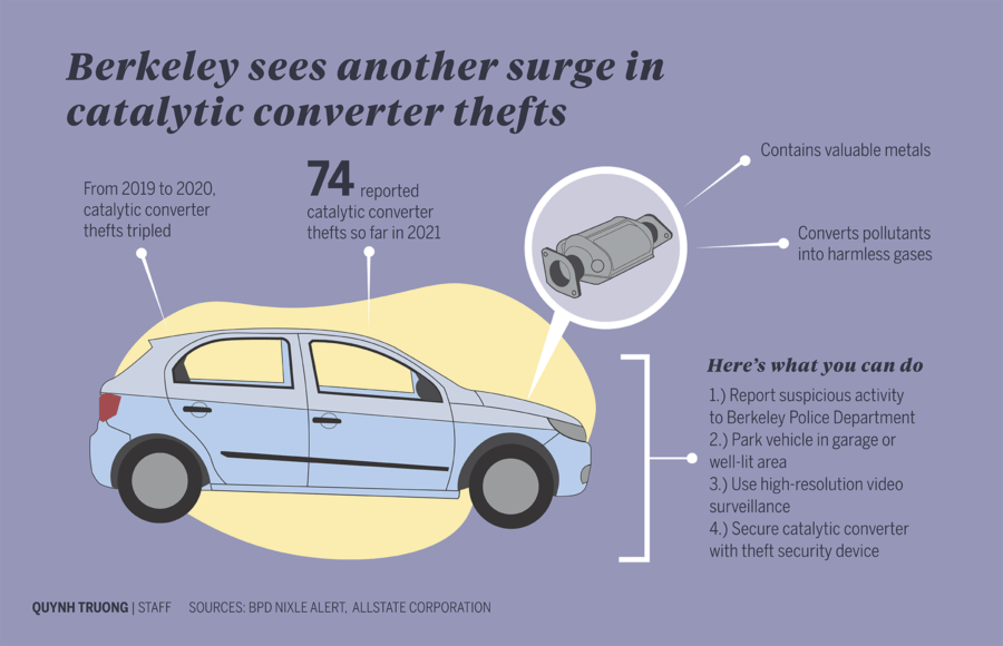 Infographic about recent catalytic converter thefts in Berkeley