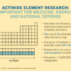 Infographic explaining actinide element research