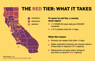 infographic about red tier counties by Flora Huynh