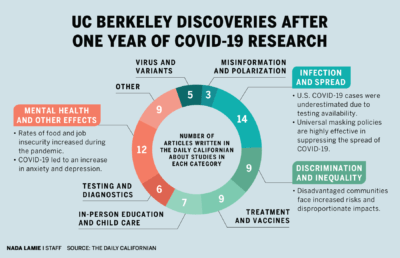 Infographic depicting UC Berkeley discoveries after one year of COVID-19 research