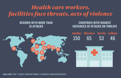 Infographic depicting countries where health care workers, facilities face threats, acts of violence