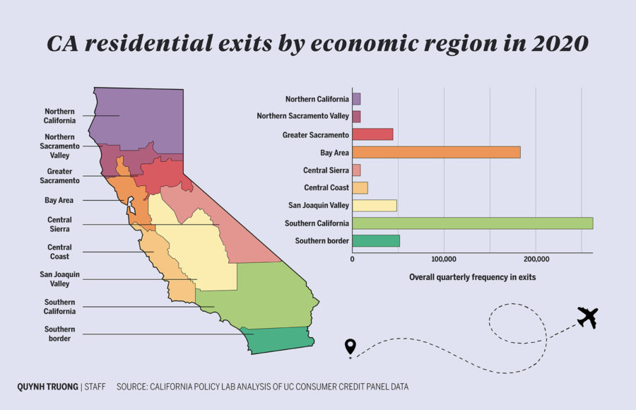 Infographic about residential exits in California by economic region in 2020