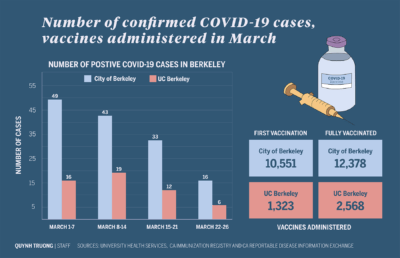Infographic about COVID-19 cases and vaccinations in Berkeley during March