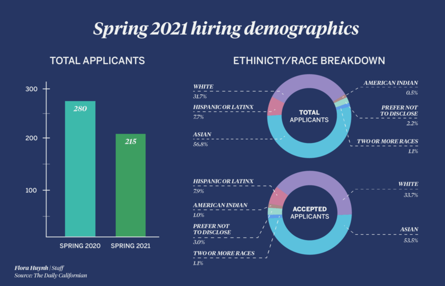 Infographic depicting the Daily Californian's hiring demographics