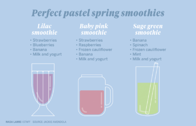 Infographic about spring smoothies