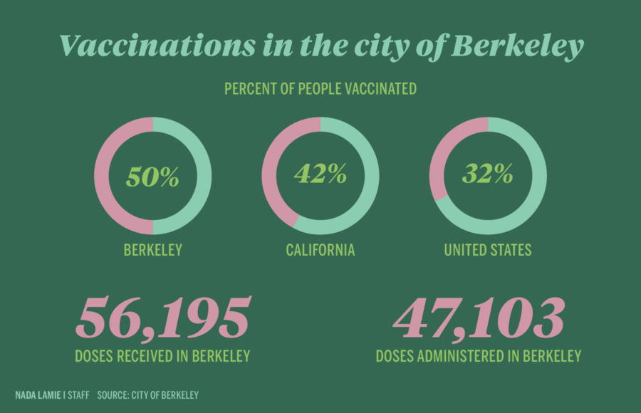 Infographic depicting the percent of people vaccinated in Berkeley, California, and the United States