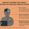 Infographic showing how empathy training for police officers may have an effect on reducing recidivism