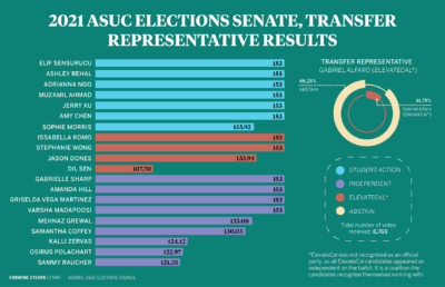 Infographic depicting 2021 ASUC elections Senate, Transfer Representative results