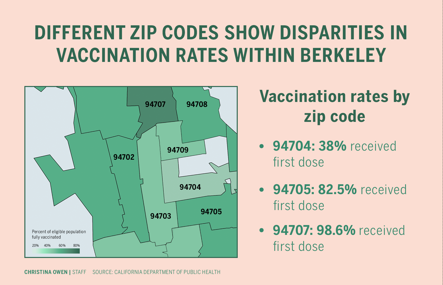 Disparities in COVID-19 vaccination rates seen throughout Berkeley
