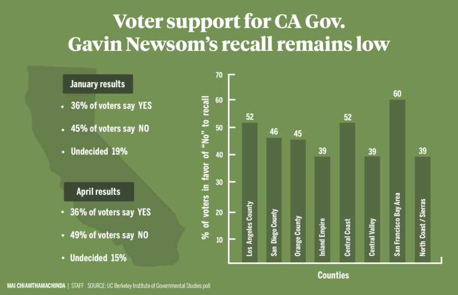 Infographic depicting Gavin Newsom's recall approval by county
