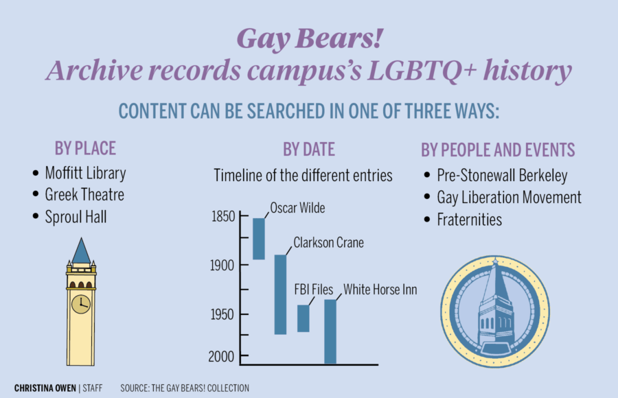 Infographic depicting archive records of campus's LGBTQ+ history