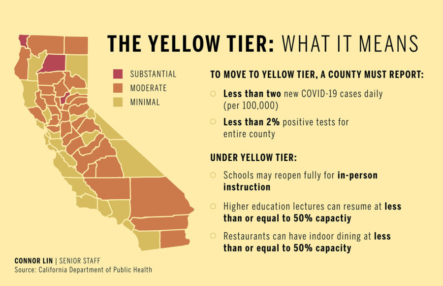 Infographic about what the yellow tier means for COVID-19 restrictions
